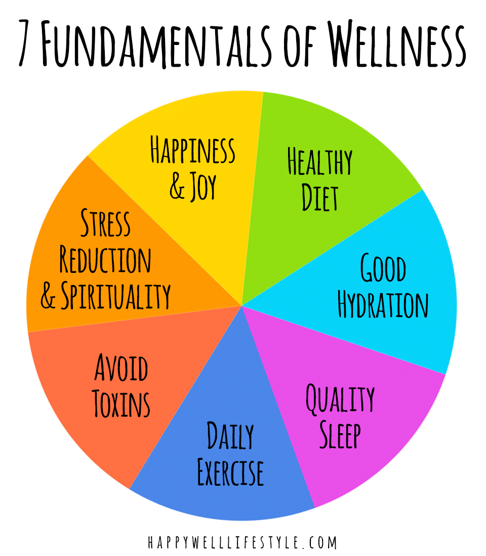 7 Fundamentals of Wellness for Staying Healthy As You Age